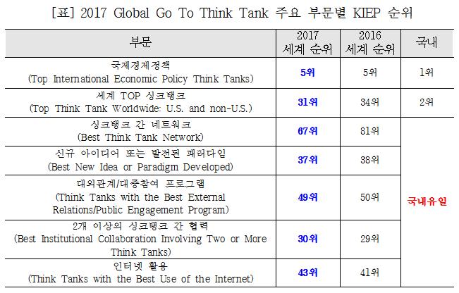 표 2017 Global Go To Think Tank 주요 부문별 KIEP 순위 - 자세한 내용은 첨부파일을 확인해주세요